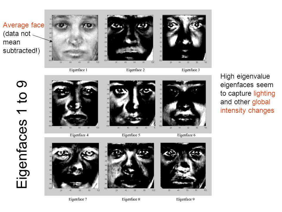 Eigenfaces 1 to 9 Average face (data not mean subtracted!)