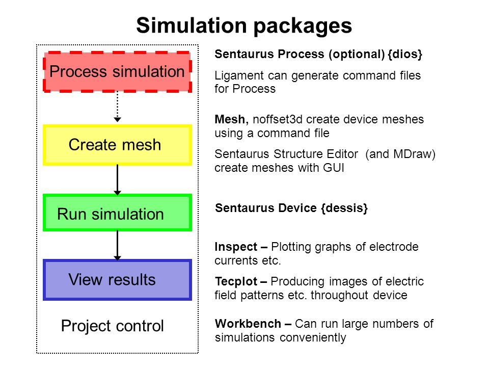 Simulation packages Process simulation Create mesh Run simulation