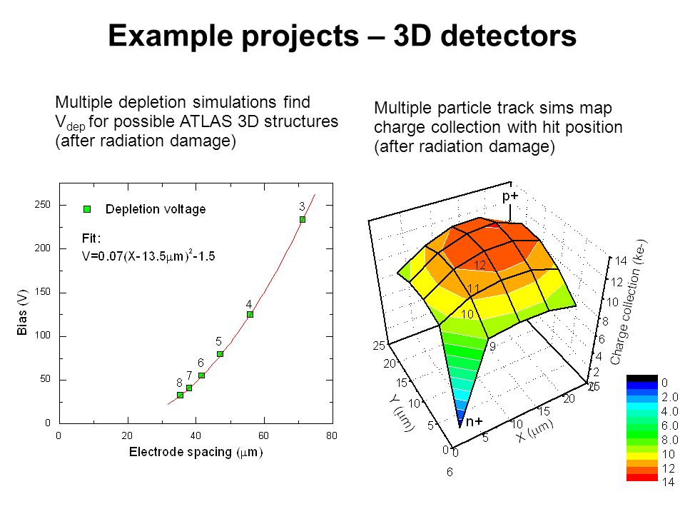 Example projects – 3D detectors