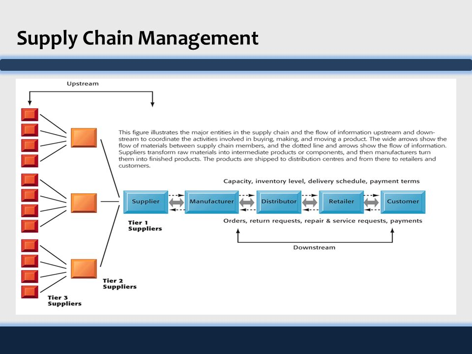 supply chain management information system Read the supply chain management professional newsletter read the latest supply chain research, articles, and news as soon as we post them.