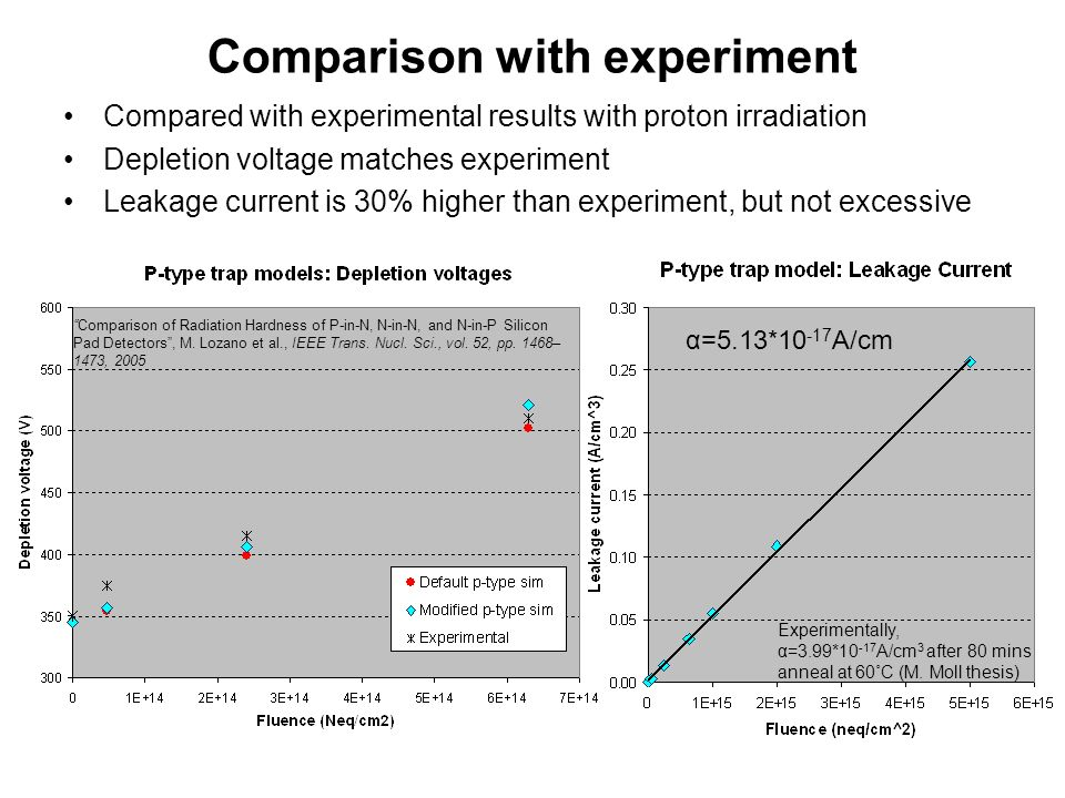 Comparison with experiment