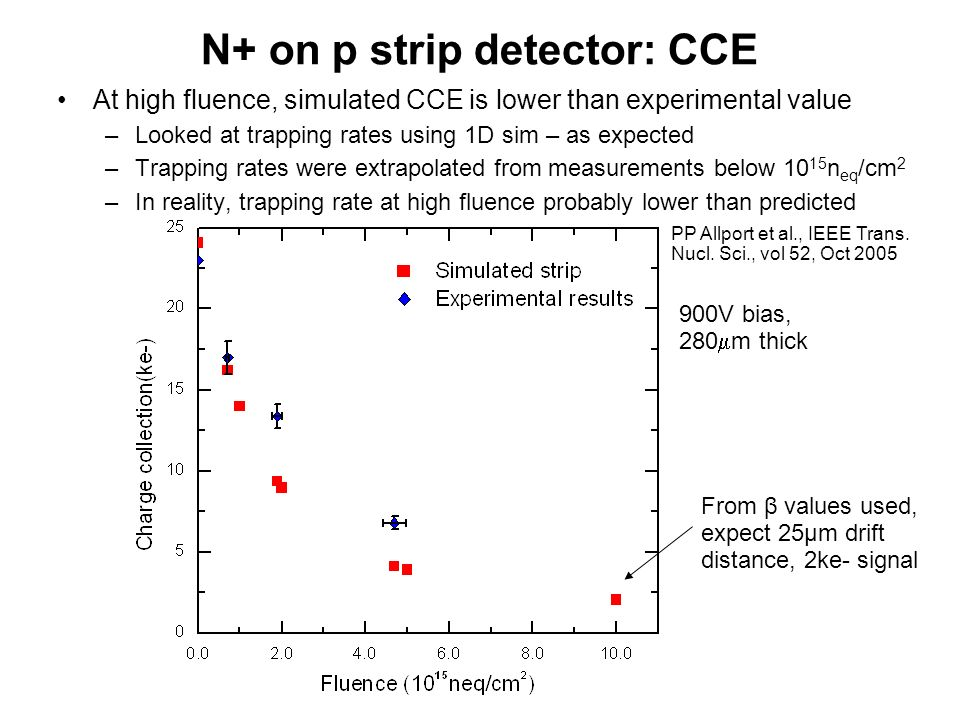 N+ on p strip detector: CCE