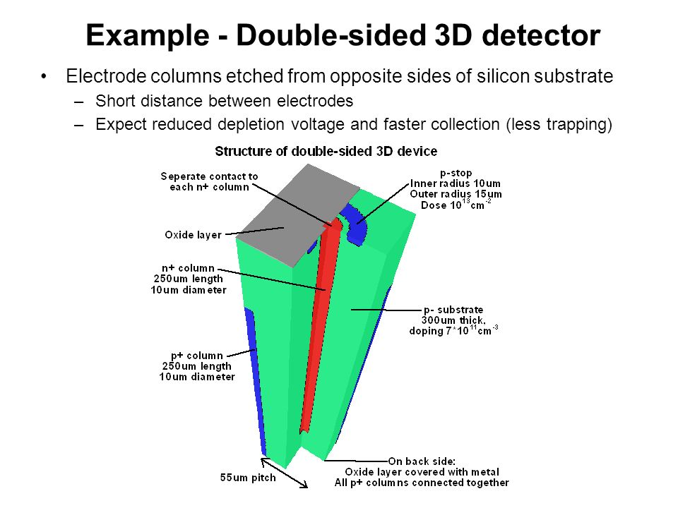 Example - Double-sided 3D detector