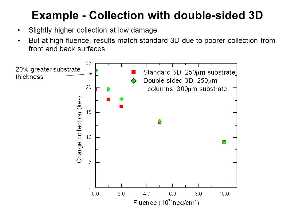 Example - Collection with double-sided 3D