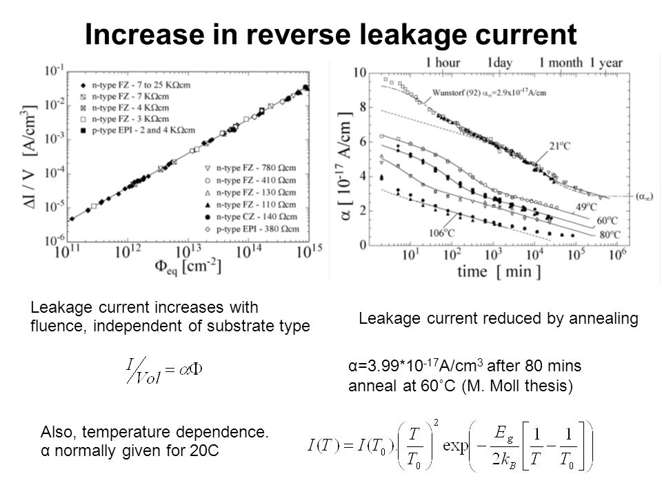 Increase in reverse leakage current