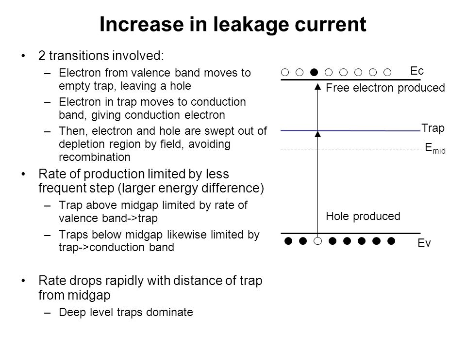 Increase in leakage current