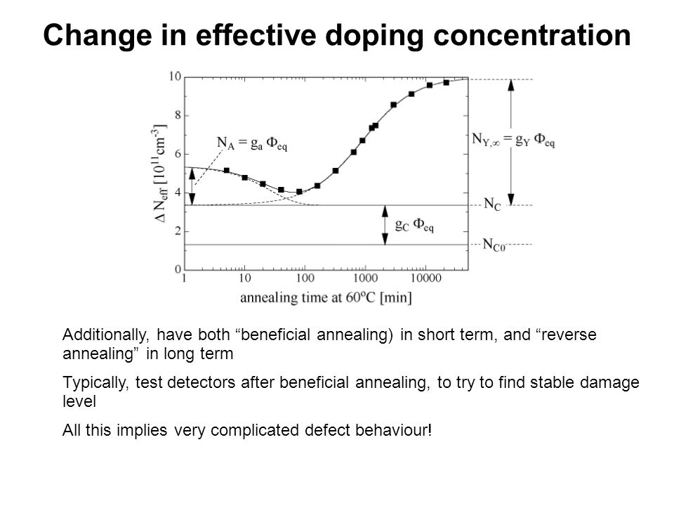 Change in effective doping concentration