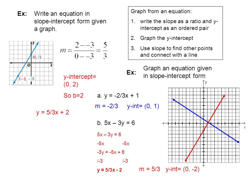write equations in slope intercept form Write an equation in slope-intercept form that satisfies each condition slope = 3/4  passes through (-6,9) step 1 the slope intercept form is given a y=mx+b.