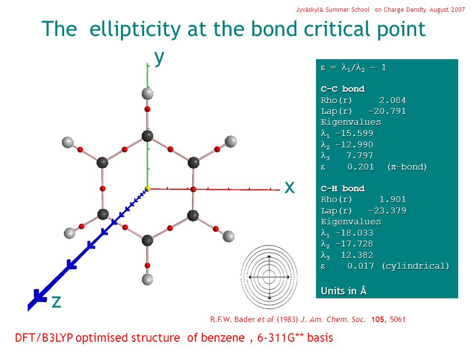 The ellipticity at the bond critical point y