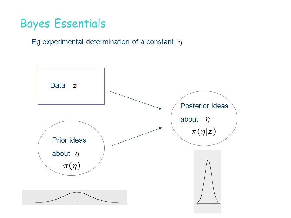 Bayes Essentials Eg experimental determination of a constant Data