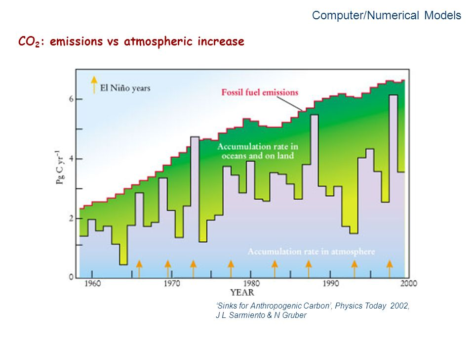 CO2: emissions vs atmospheric increase