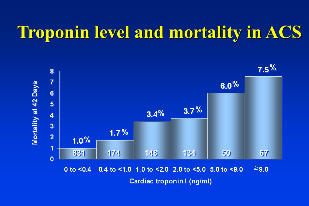 Troponin level and mortality in ACS