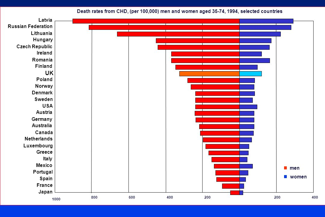Death rates from CHD, (per 100,000) men and women aged 35-74, 1994, selected countries