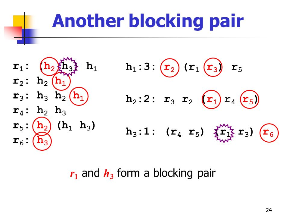 Another blocking pair r1: (h2 h3) h1 r2: h2 h1 r3: h3 h2 h1 r4: h2 h3