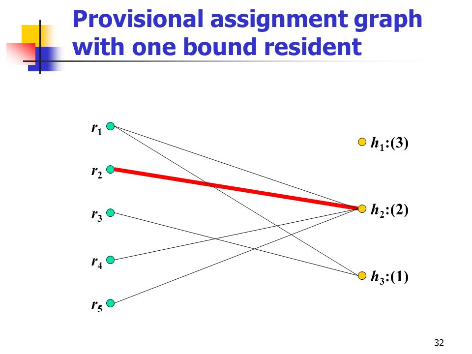 Provisional assignment graph with one bound resident