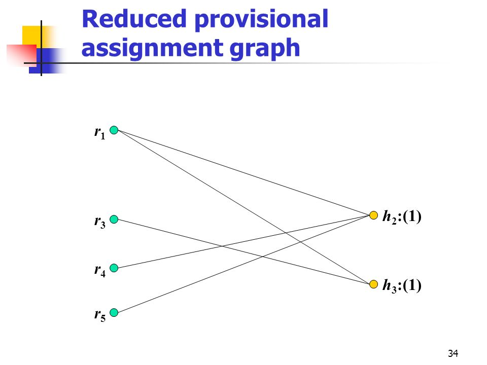 Reduced provisional assignment graph