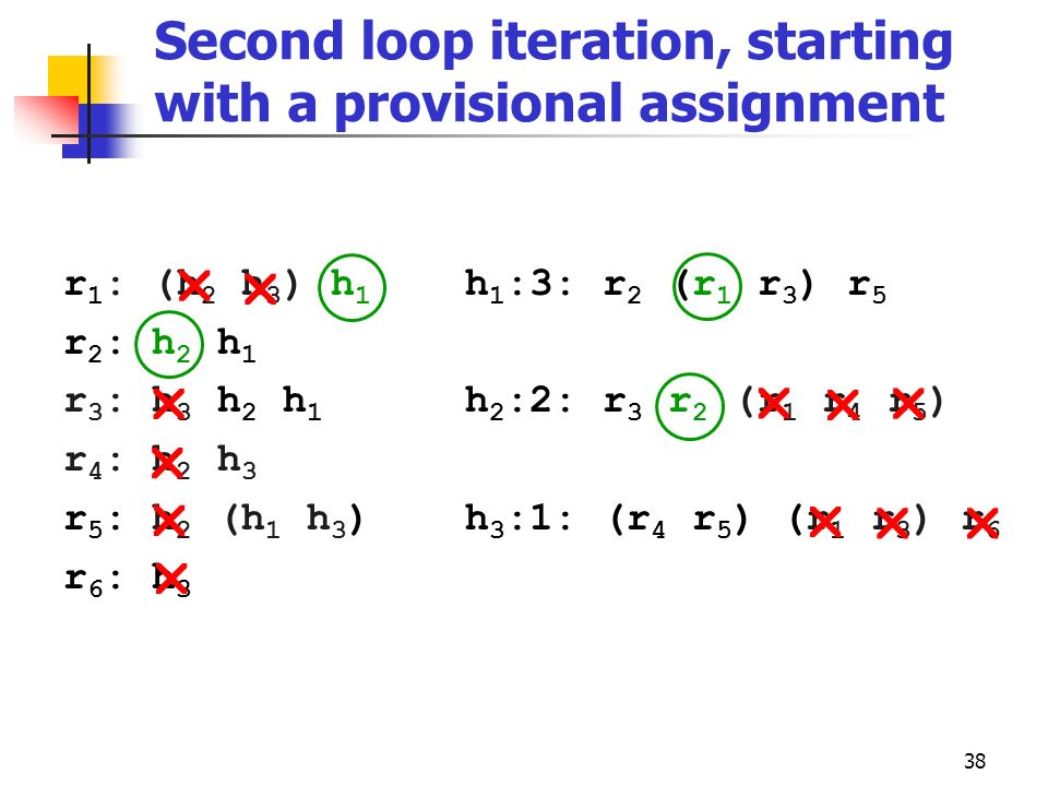 Second loop iteration, starting with a provisional assignment