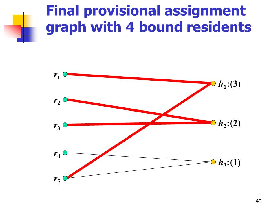Final provisional assignment graph with 4 bound residents