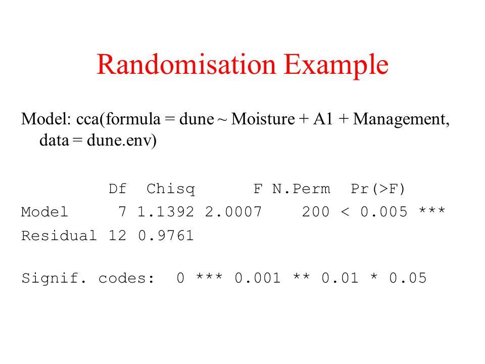 Randomisation Example
