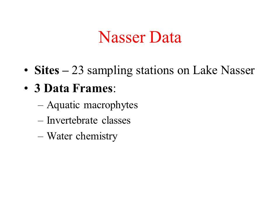 Nasser Data Sites – 23 sampling stations on Lake Nasser 3 Data Frames:
