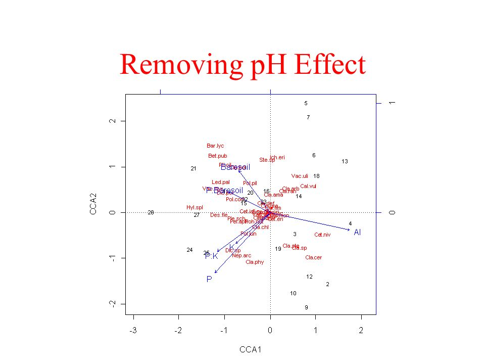 Removing pH Effect