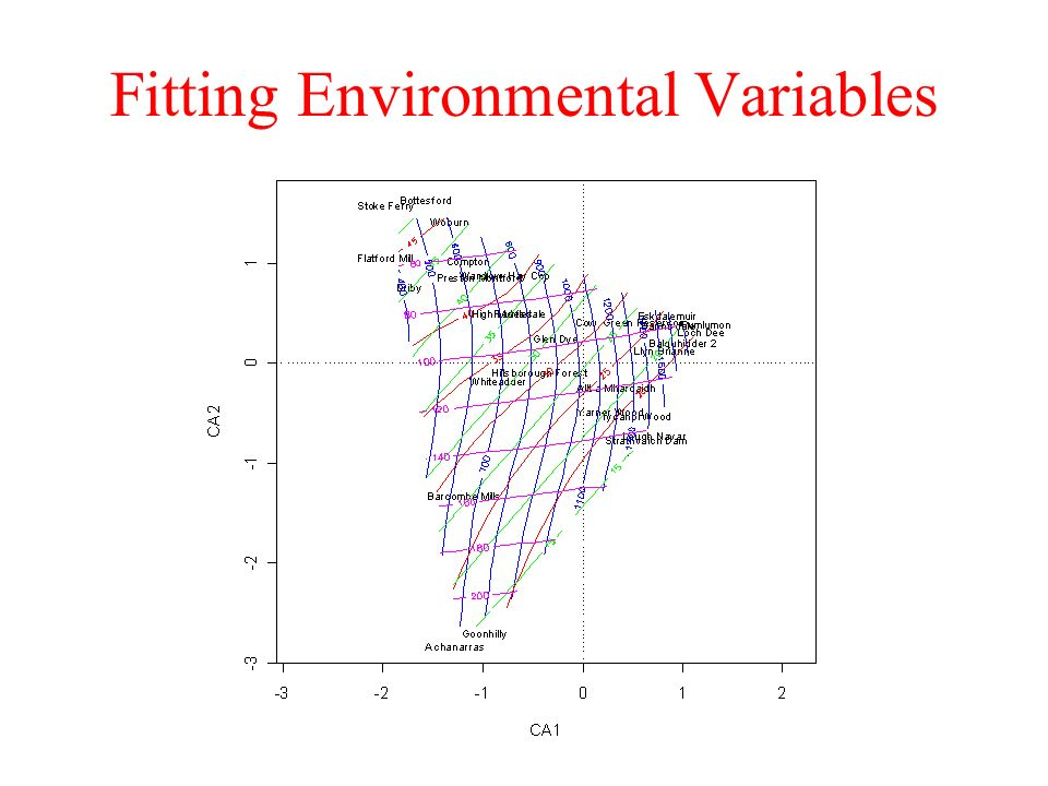 Fitting Environmental Variables