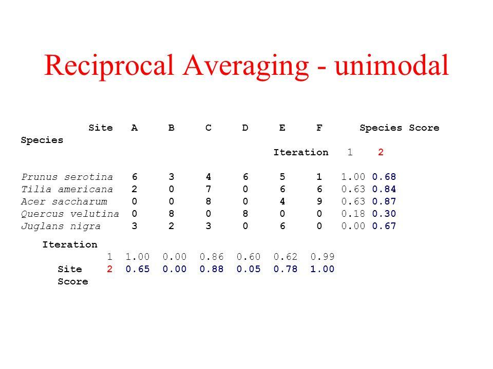 Reciprocal Averaging - unimodal