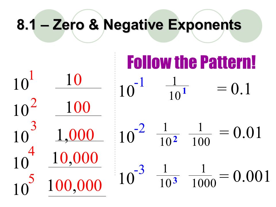 how to solve zero and negative exponents