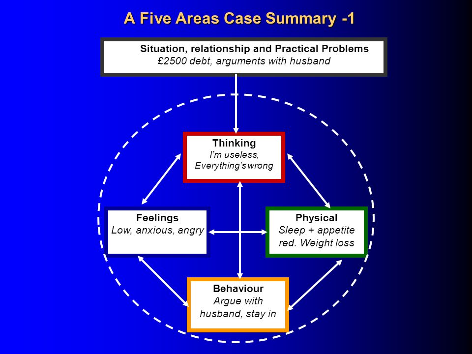 A Five Areas Case Summary -1