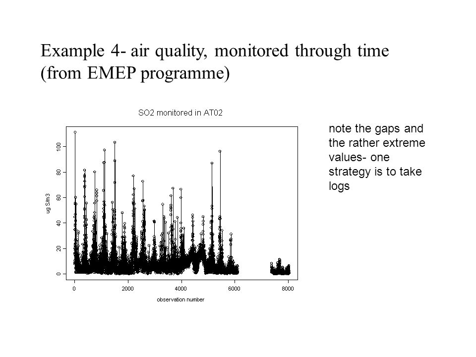 Example 4- air quality, monitored through time (from EMEP programme)