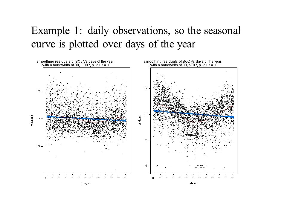 Example 1: daily observations, so the seasonal curve is plotted over days of the year