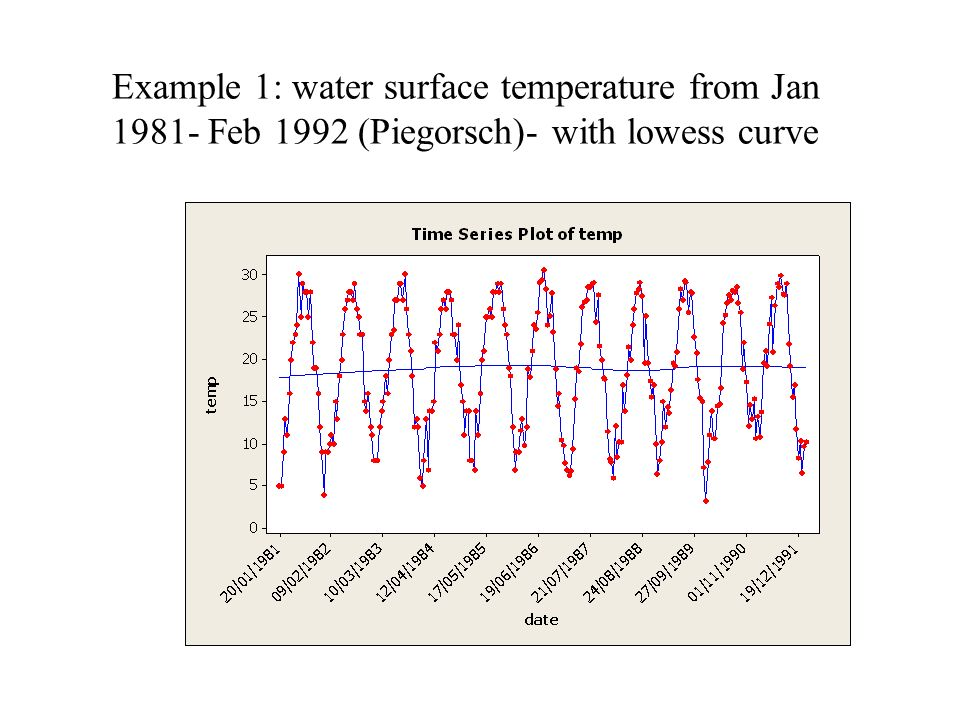 Example 1: water surface temperature from Jan Feb 1992 (Piegorsch)- with lowess curve