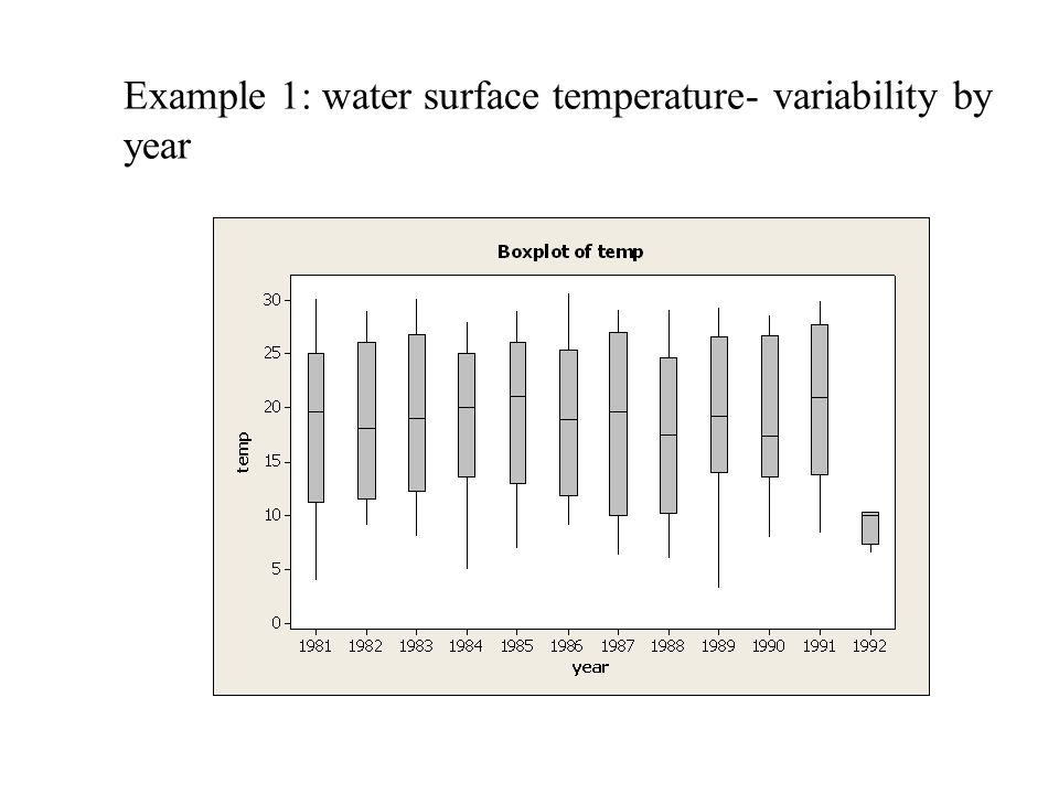 Example 1: water surface temperature- variability by year