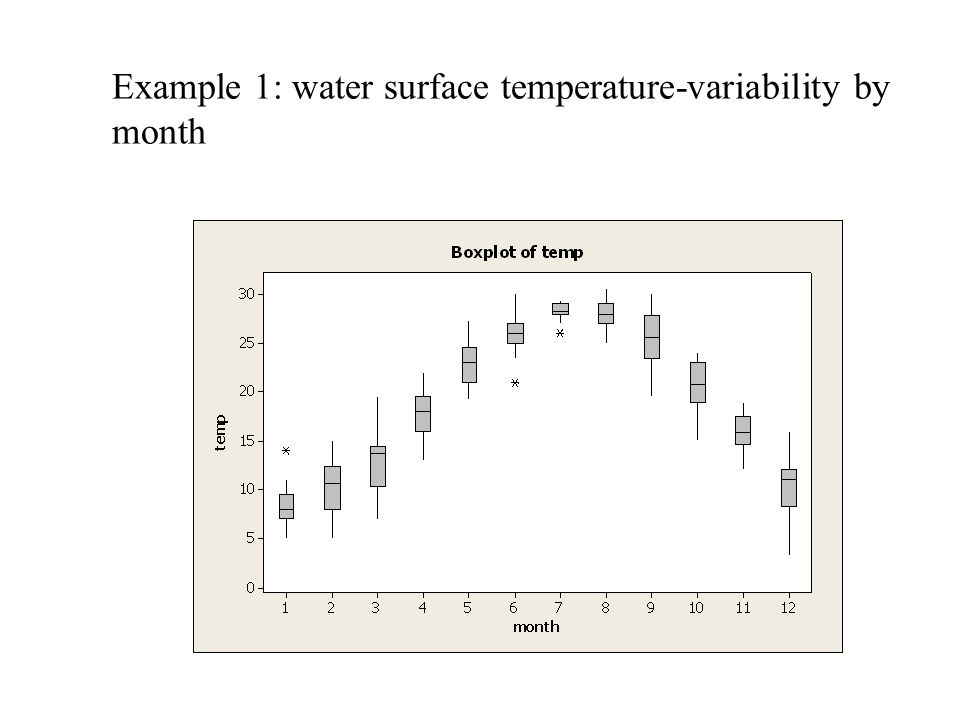 Example 1: water surface temperature-variability by month