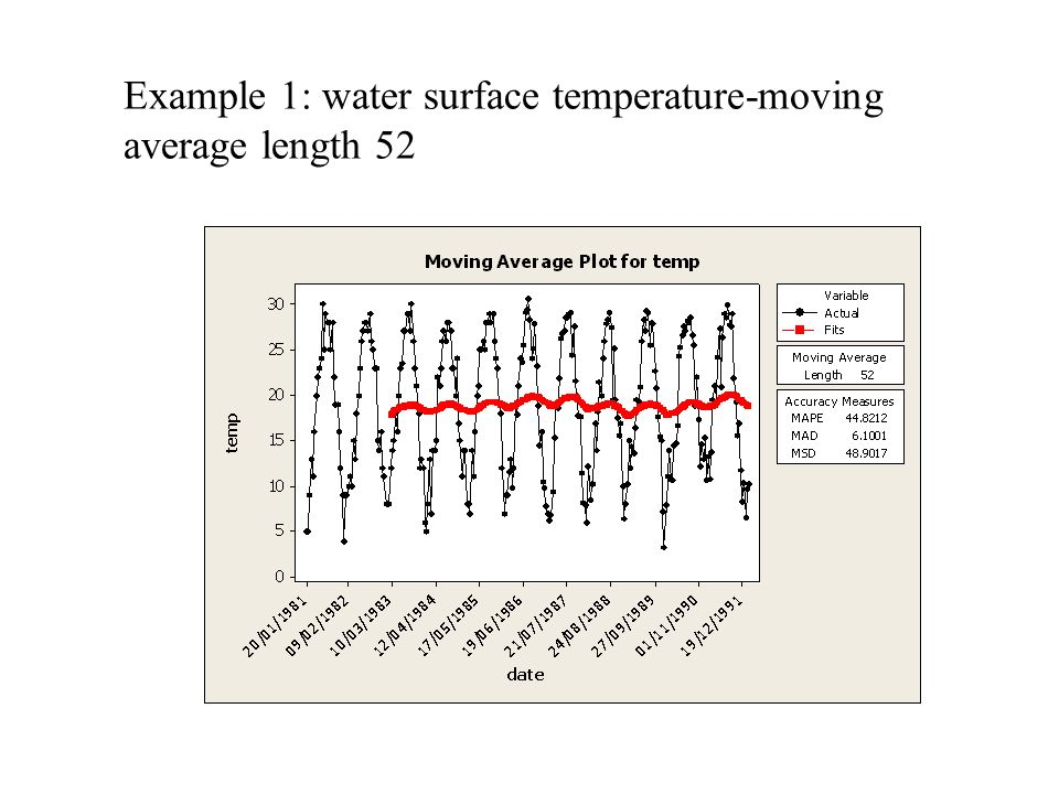 Example 1: water surface temperature-moving average length 52