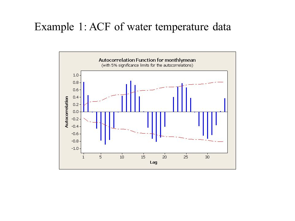 Example 1: ACF of water temperature data