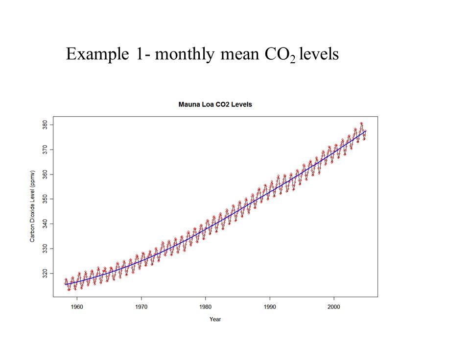 Example 1- monthly mean CO2 levels