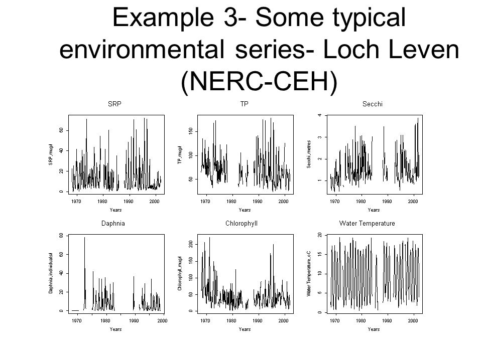 Example 3- Some typical environmental series- Loch Leven (NERC-CEH)
