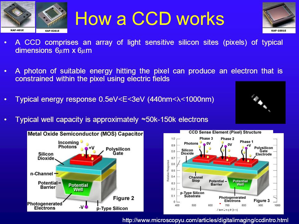 How a CCD works A CCD comprises an array of light sensitive silicon sites (pixels) of typical dimensions 6m x 6m.