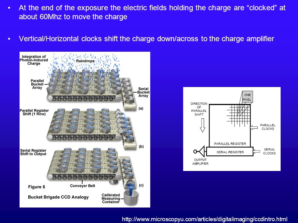At the end of the exposure the electric fields holding the charge are clocked at about 60Mhz to move the charge