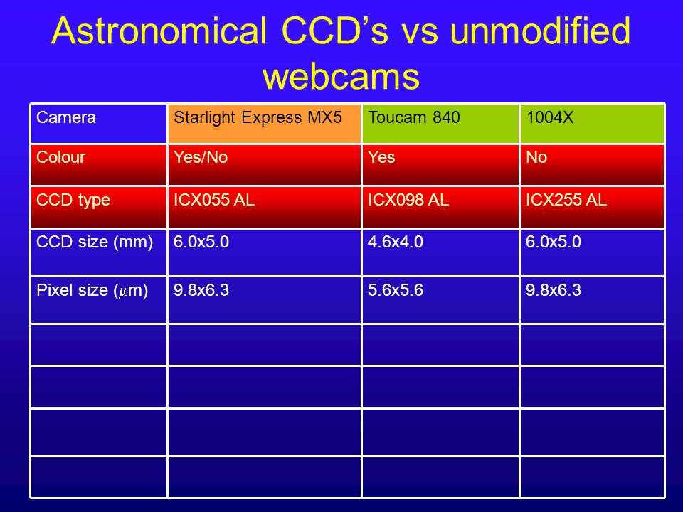 Astronomical CCD's vs unmodified webcams