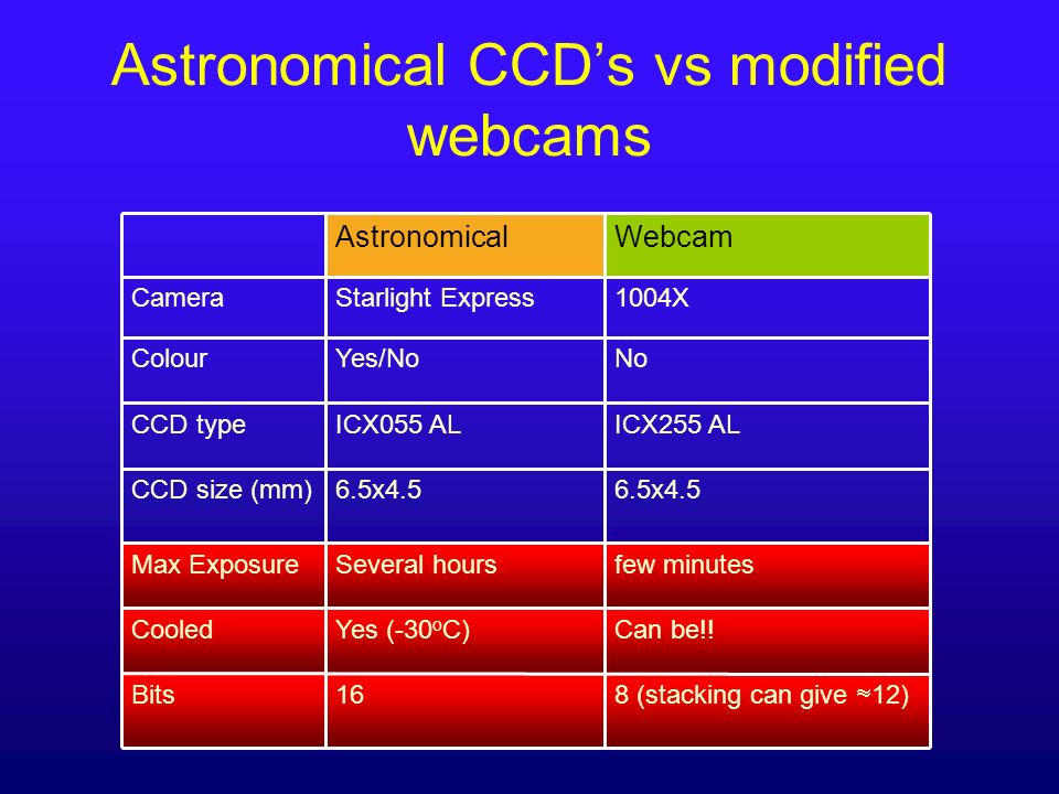 Astronomical CCD's vs modified webcams