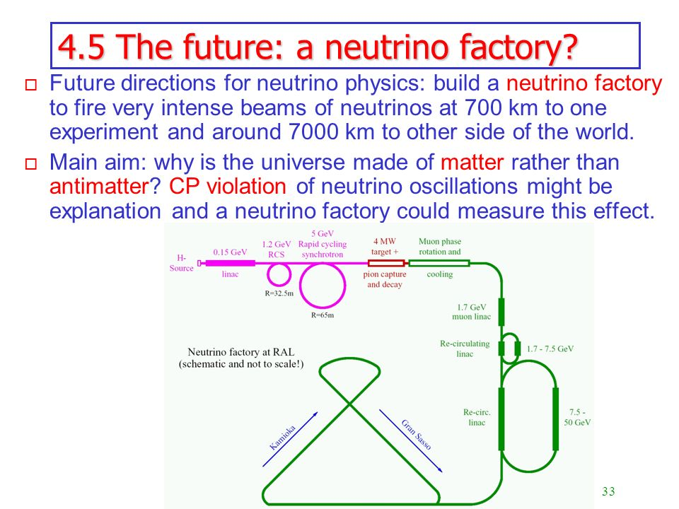 4.5 The future: a neutrino factory