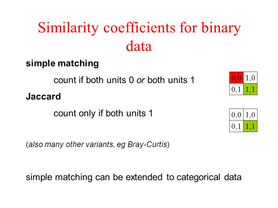 Similarity coefficients for binary data