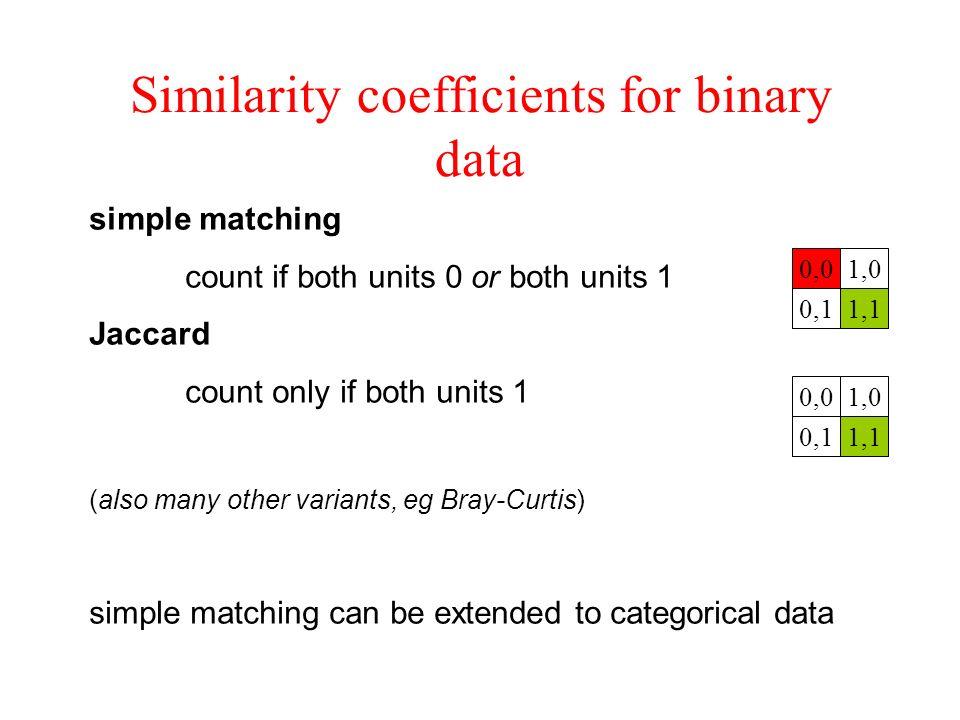 Similarity coefficients for binary data