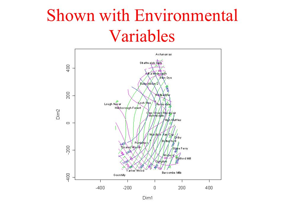 Shown with Environmental Variables