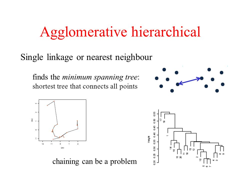 Agglomerative hierarchical