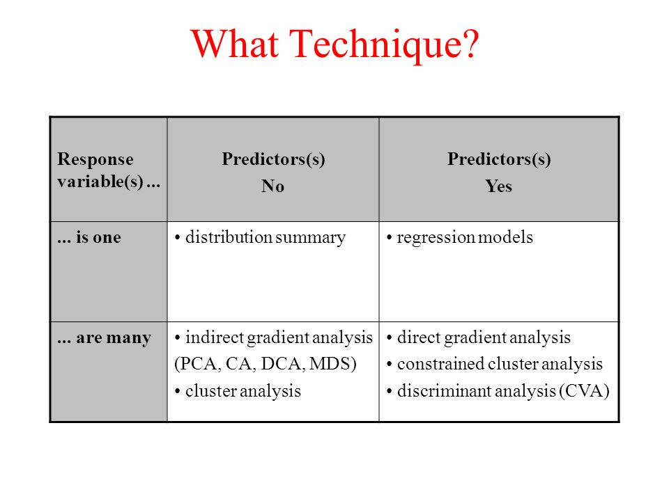 What Technique Response variable(s) ... Predictors(s) No Yes