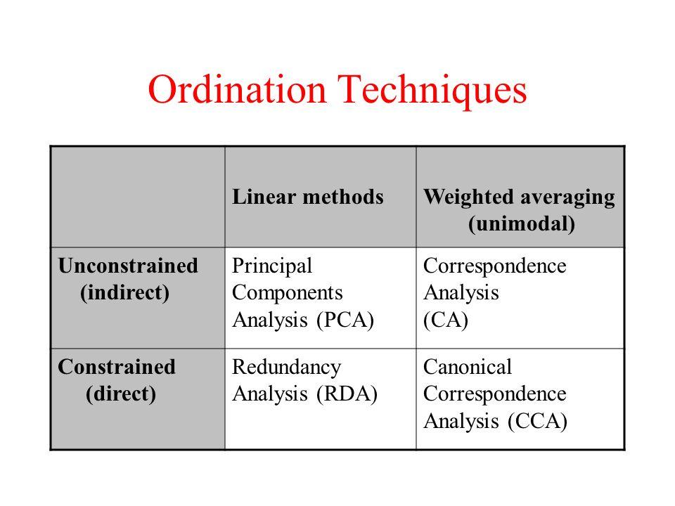 Ordination Techniques