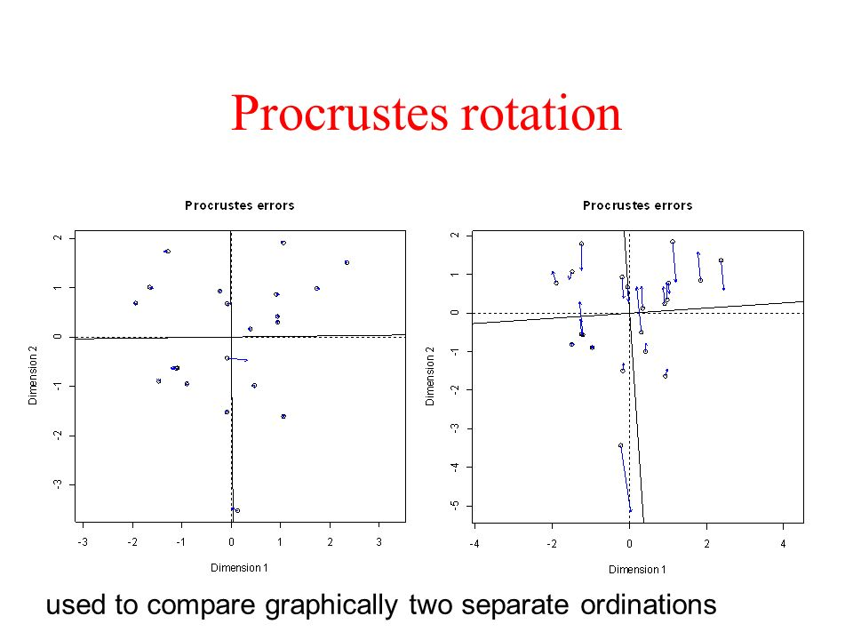 Procrustes rotation used to compare graphically two separate ordinations